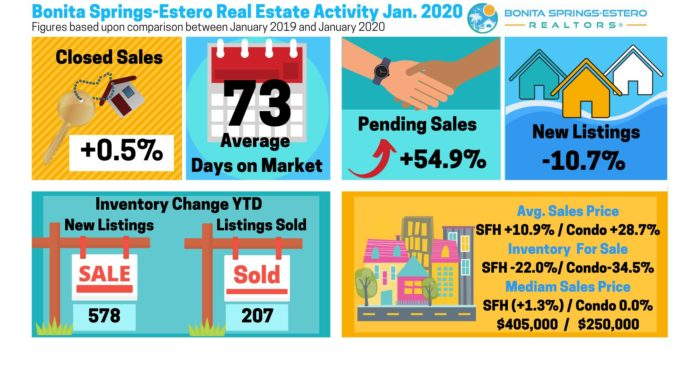 Bonita Springs Estero Real Estate Stats